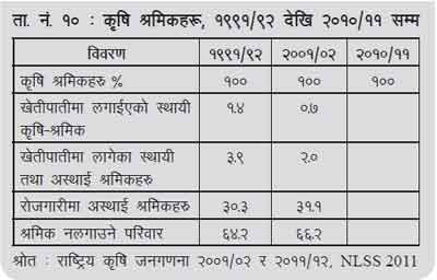 Status of Nepalese Agriculture