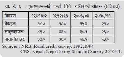 Status of Credit